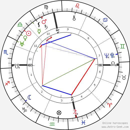 Steve Magaddino birth chart, Steve Magaddino astro natal horoscope, astrology