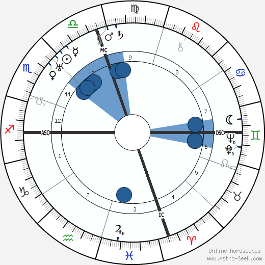 Ted Shawn wikipedia, horoscope, astrology, instagram