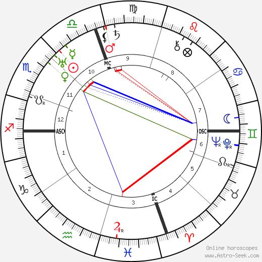 Ted Shawn день рождения гороскоп, Ted Shawn Натальная карта онлайн