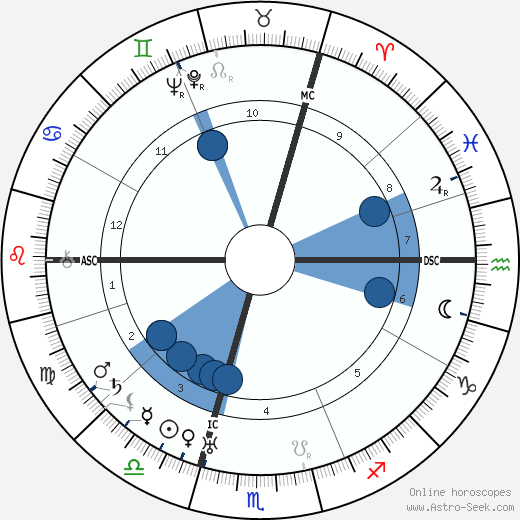 Teresa Benedicta wikipedia, horoscope, astrology, instagram