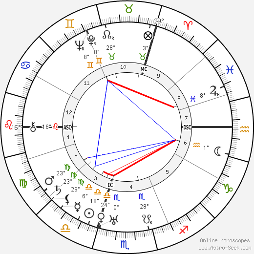 Teresa Benedicta birth chart, biography, wikipedia 2019, 2020