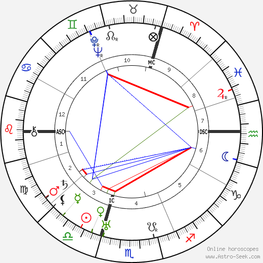 Teresa Benedicta astro natal birth chart, Teresa Benedicta horoscope, astrology