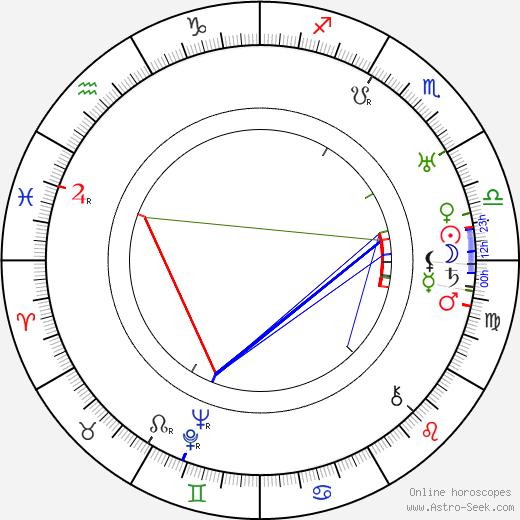 Woldemar Oinonen день рождения гороскоп, Woldemar Oinonen Натальная карта онлайн