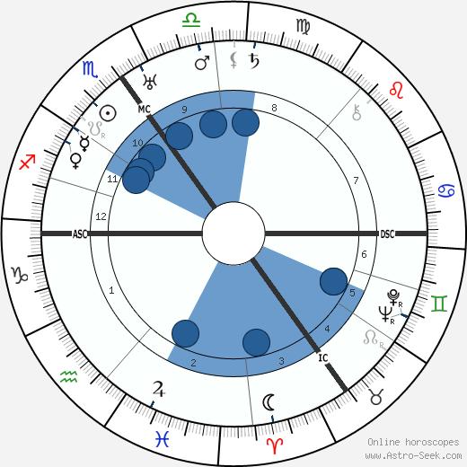 Desmond Morton wikipedia, horoscope, astrology, instagram