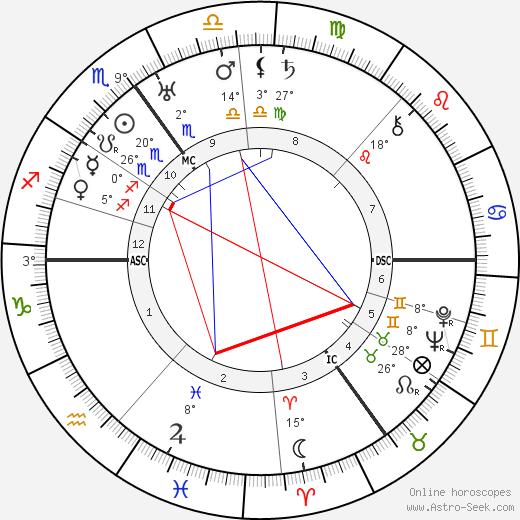 Desmond Morton birth chart, biography, wikipedia 2020, 2021