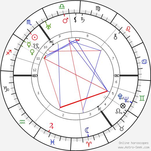 Desmond Morton birth chart, Desmond Morton astro natal horoscope, astrology