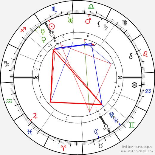 Erwin Rommel astro natal birth chart, Erwin Rommel horoscope, astrology