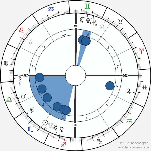 Frank Fay wikipedia, horoscope, astrology, instagram