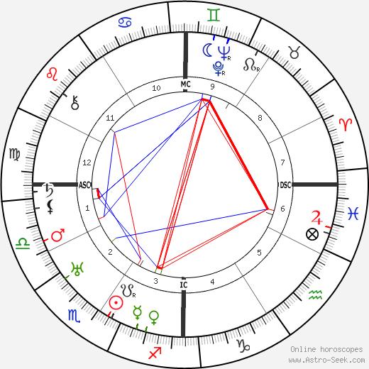Frank Fay день рождения гороскоп, Frank Fay Натальная карта онлайн
