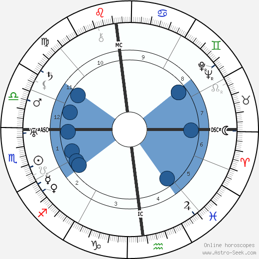 Frederick Banting wikipedia, horoscope, astrology, instagram