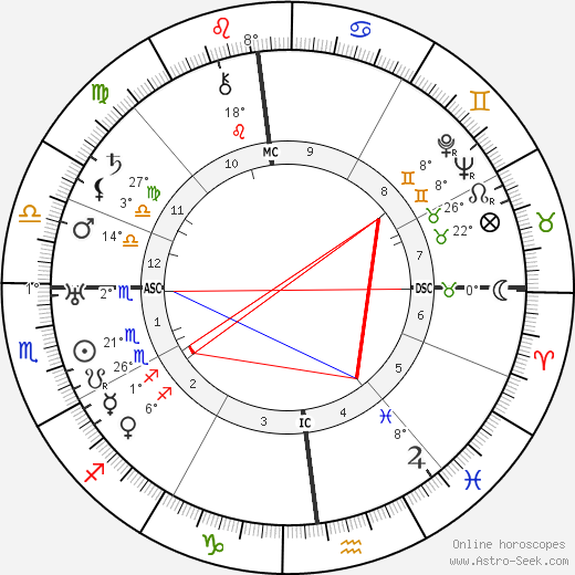 Frederick Banting birth chart, biography, wikipedia 2017, 2018