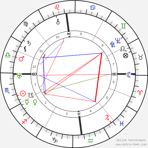 Frederick Banting astro natal birth chart, Frederick Banting horoscope, astrology