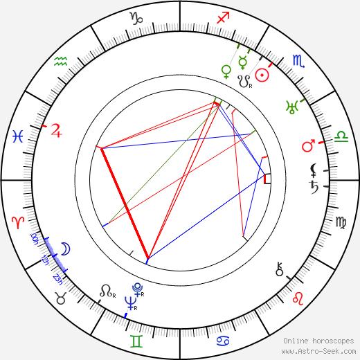 Józef Orwid birth chart, Józef Orwid astro natal horoscope, astrology