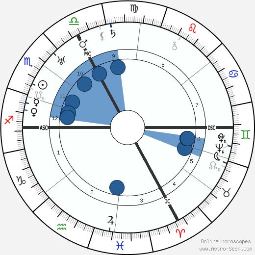 Julius Leber wikipedia, horoscope, astrology, instagram