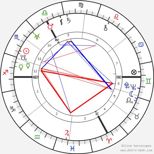 Julius Leber tema natale, oroscopo, Julius Leber oroscopi gratuiti, astrologia