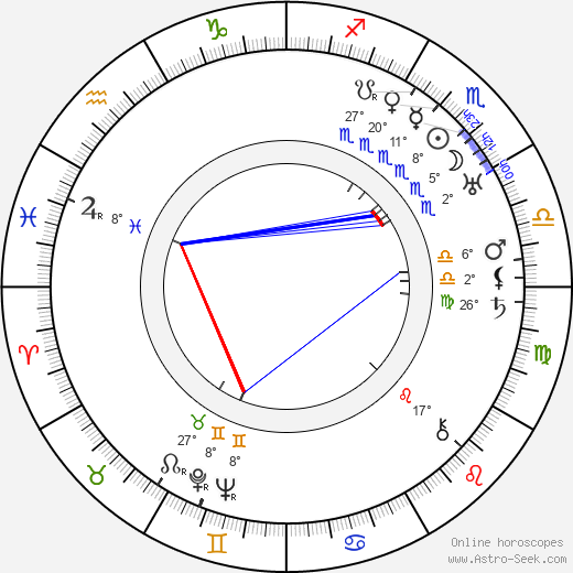Karel Roden birth chart, biography, wikipedia 2019, 2020