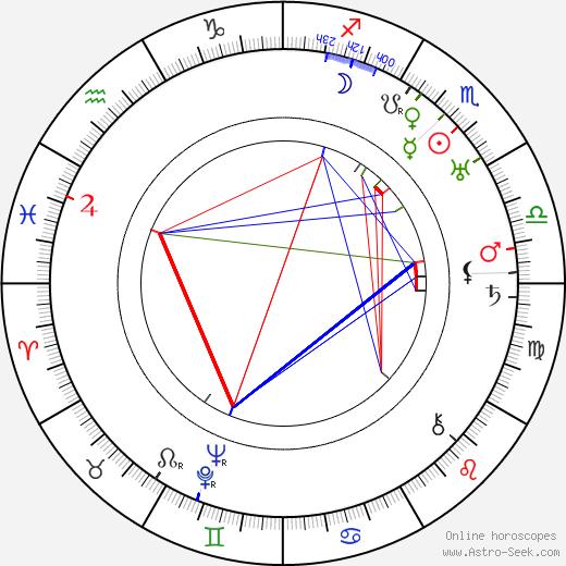 Kazimierz Beroński birth chart, Kazimierz Beroński astro natal horoscope, astrology