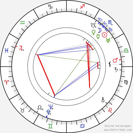 Leopold Hainisch tema natale, oroscopo, Leopold Hainisch oroscopi gratuiti, astrologia