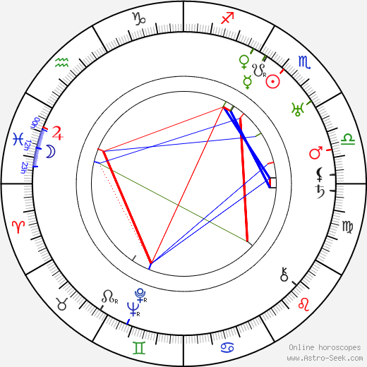 Lída Pírková-Theimerová день рождения гороскоп, Lída Pírková-Theimerová Натальная карта онлайн