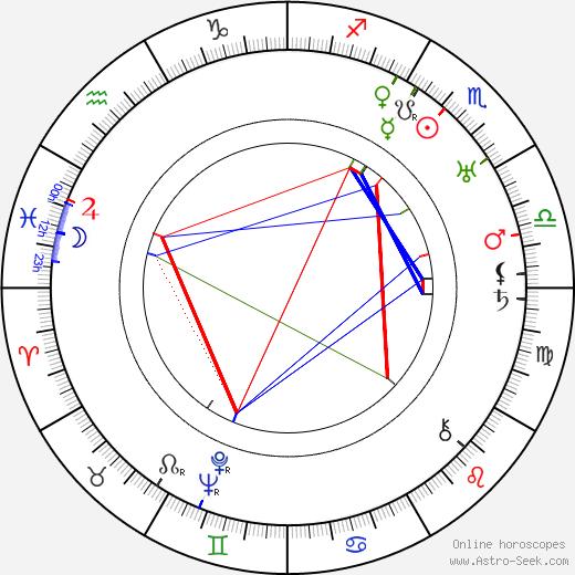 Mario Chiattone birth chart, Mario Chiattone astro natal horoscope, astrology