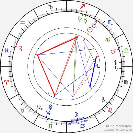 Martha Bamattre birth chart, Martha Bamattre astro natal horoscope, astrology