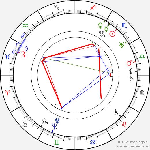 Martti Tuukka astro natal birth chart, Martti Tuukka horoscope, astrology