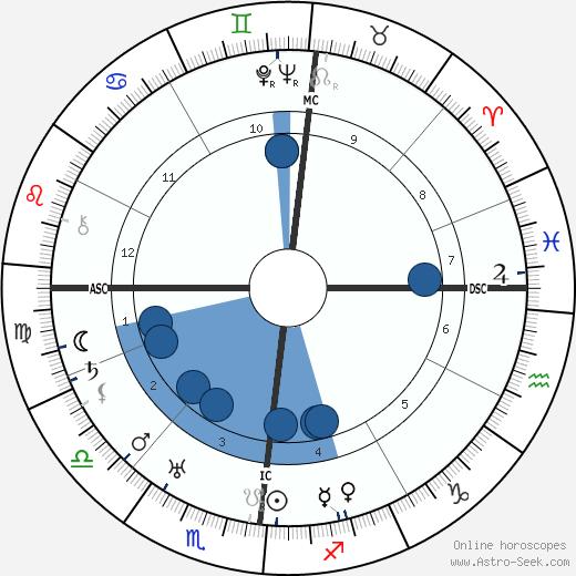 Max Amann wikipedia, horoscope, astrology, instagram
