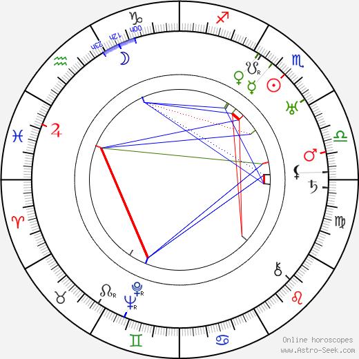 Miriam Cooper birth chart, Miriam Cooper astro natal horoscope, astrology