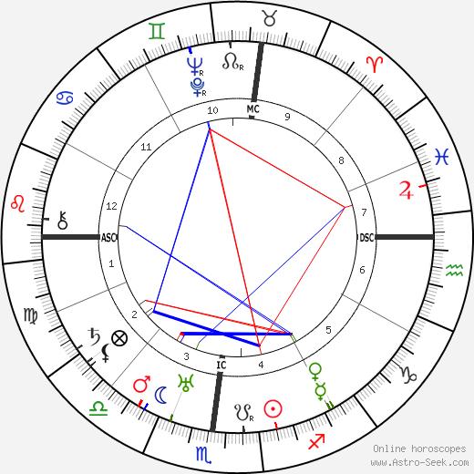 Pedro Salinas tema natale, oroscopo, Pedro Salinas oroscopi gratuiti, astrologia