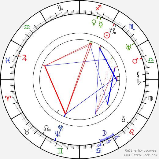 Reginald Denny birth chart, Reginald Denny astro natal horoscope, astrology