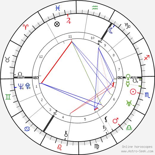 Rosa Spier день рождения гороскоп, Rosa Spier Натальная карта онлайн