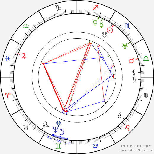 Sigurd Christiansen birth chart, Sigurd Christiansen astro natal horoscope, astrology