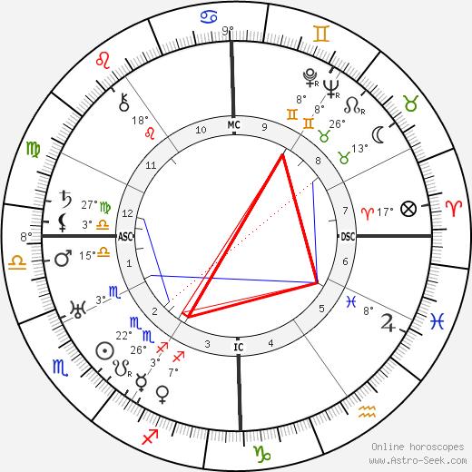 William Vincent Astor birth chart, biography, wikipedia 2020, 2021