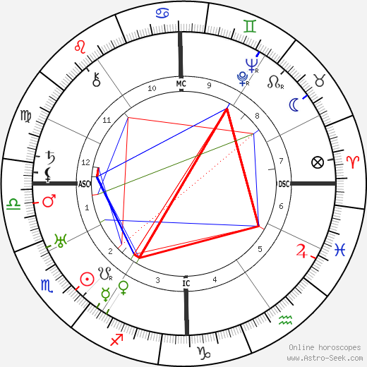 William Vincent Astor birth chart, William Vincent Astor astro natal horoscope, astrology