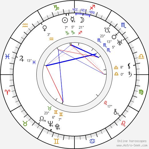 Alfred Gilks birth chart, biography, wikipedia 2020, 2021
