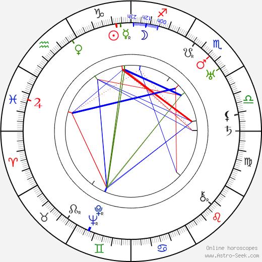 Alfred Gilks birth chart, Alfred Gilks astro natal horoscope, astrology