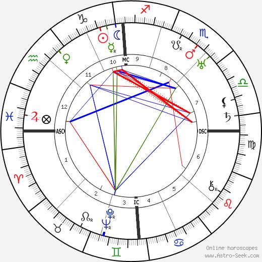 Антуан Пине Antoine Pinay день рождения гороскоп, Antoine Pinay Натальная карта онлайн
