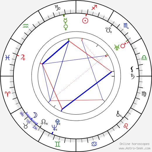 Buck Jones astro natal birth chart, Buck Jones horoscope, astrology