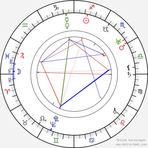 Curtis Cooksey tema natale, oroscopo, Curtis Cooksey oroscopi gratuiti, astrologia
