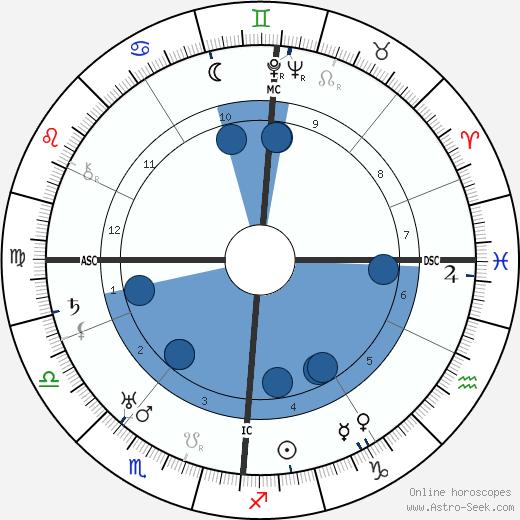 Erich von Beckerath wikipedia, horoscope, astrology, instagram