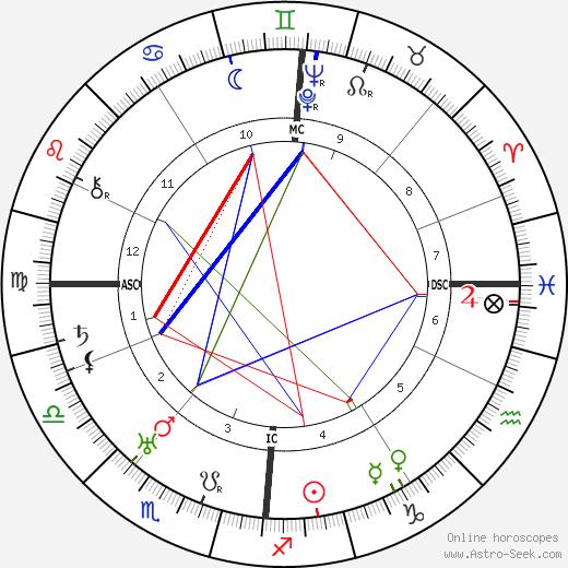 Erich von Beckerath день рождения гороскоп, Erich von Beckerath Натальная карта онлайн