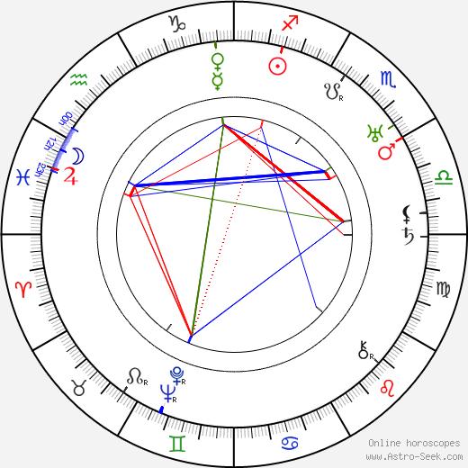 Fay Bainter birth chart, Fay Bainter astro natal horoscope, astrology
