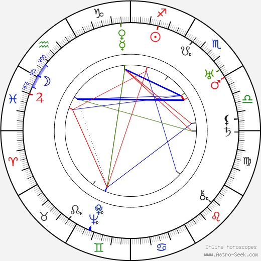 Ferenc Futurista birth chart, Ferenc Futurista astro natal horoscope, astrology