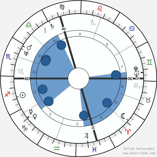 Giacomo Lauri Volpi wikipedia, horoscope, astrology, instagram