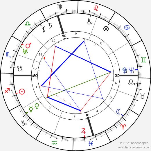 Giacomo Lauri Volpi tema natale, oroscopo, Giacomo Lauri Volpi oroscopi gratuiti, astrologia
