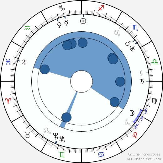 Grace Gordon wikipedia, horoscope, astrology, instagram