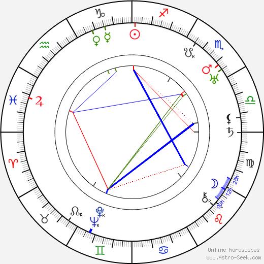 Grace Gordon birth chart, Grace Gordon astro natal horoscope, astrology