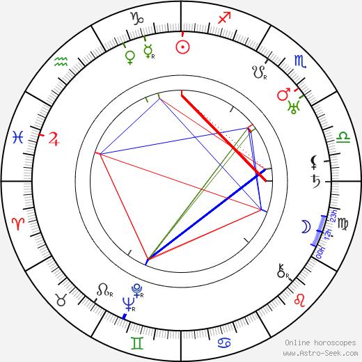 Hans Fitz день рождения гороскоп, Hans Fitz Натальная карта онлайн