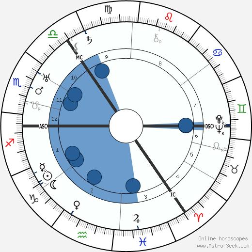 Harold Reid wikipedia, horoscope, astrology, instagram