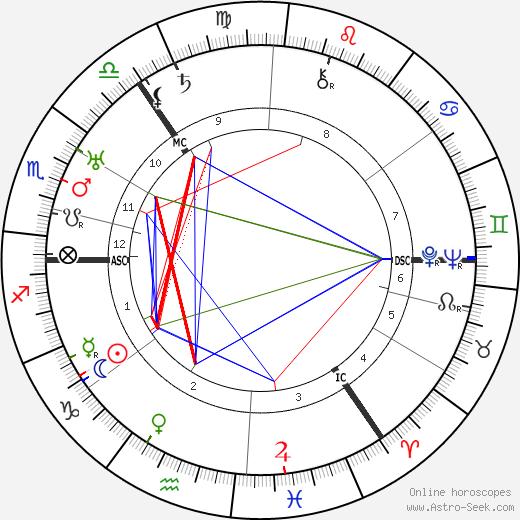 The Statler Brothers Harold Reid день рождения гороскоп, Harold Reid Натальная карта онлайн